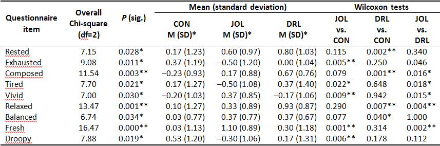 Table I: Mean and standard deviation (SD) for those items of the mood questionnaire for which changes from the initial baseline to the after-bath baseline reached significance in the Wilcoxon test