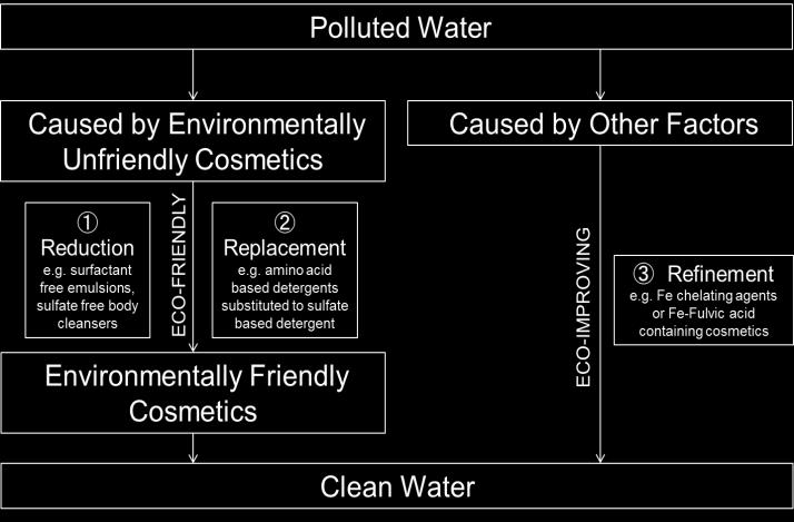 One way to protect the world and the water environment is to consider how we can reduce the amounts of environmentally unfriendly ingredients in cosmetics.