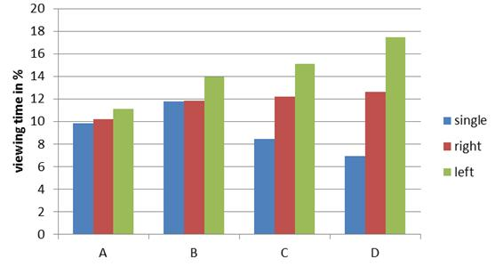 Figure 4: Relative viewing time (in percent) of shine band center for the four samples A, B, C and D within the three different presentation types Figure 5: Localization of the five assessed hair