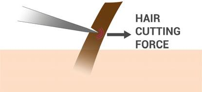 The act of cutting through the hair can cause significant lateral displacement, angular rotation and extension of the hair out of its follicle.