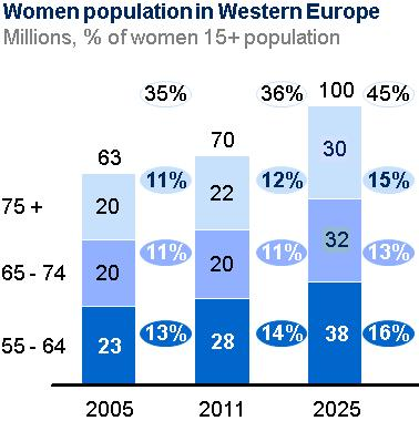 Elder Consumers Opportunities 55+ women account for a growing share of European potential women consumers The new generation of elder 55-65 spend more than the average female population Index 120