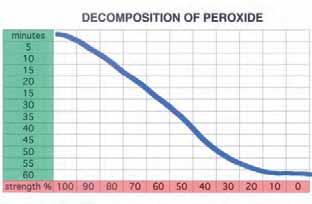 The lower the level of color (more color deposit), or the lower the volume of peroxide, the less aggressive the chemical reaction. When first mixed, the chemical reaction is most active.