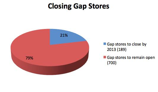3 Gap stores to close by January 31, 2013.