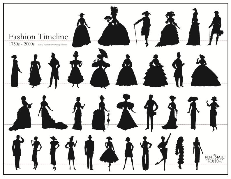 + Understanding Historic Silhouette Clothes Make the
