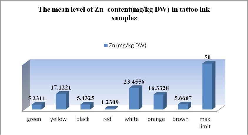 EGHBALI et al., Biosci., Biotech. Res. Asia, Vol. 11(2), 941-946 (2014) 943 make-up tattoo ink. Results were determined as mean ± SD of dry weight from three replicates in each test.