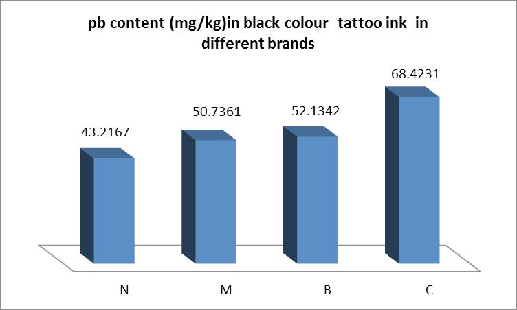 and 2 show the mean content of Pb and Cd (mg/kg DW) in 100 studied samples Fig. 1. The mean level of Lead content (mg/kg DW) in different colour tattoo permanent ink samples. in all colour studied.