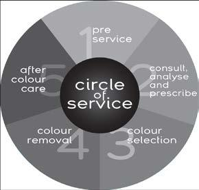 Circle of Service Philosophy We at RPR belief great colouring and a professional service begin with a thorough consultation.