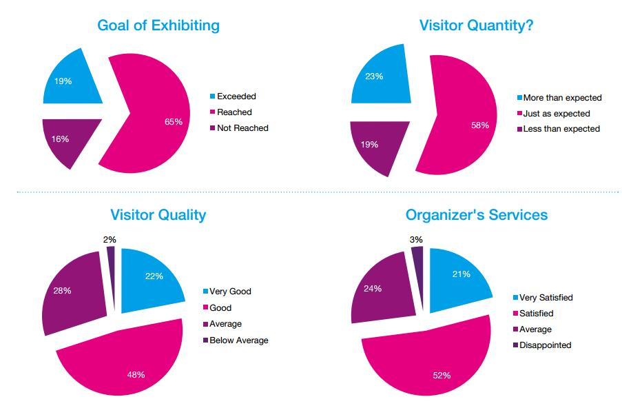 Exhibitor Statistic International exhibitors Different categories Switzerland Hong Kong