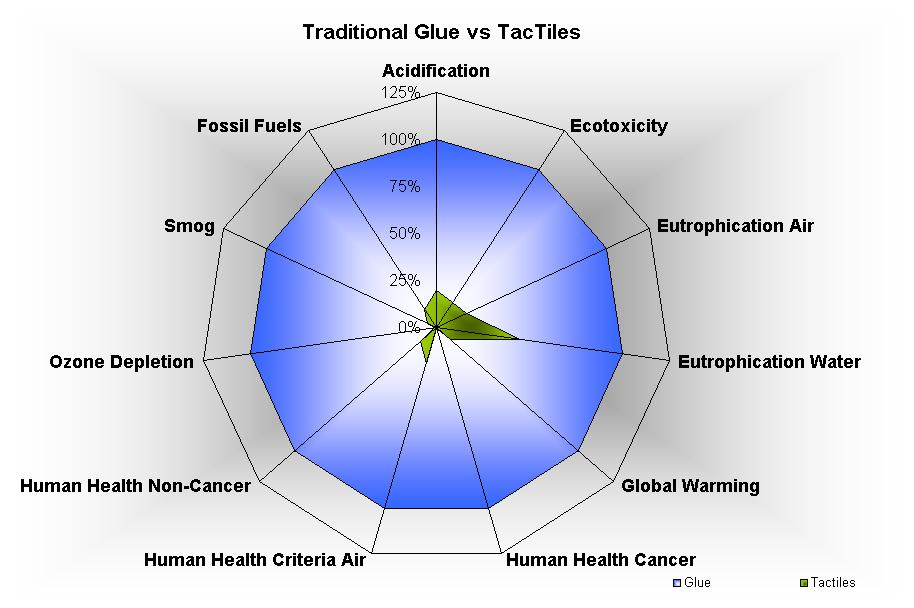 Traditional Glue versus TacTiles 90%+ environmental footprint reduction TacTiles now