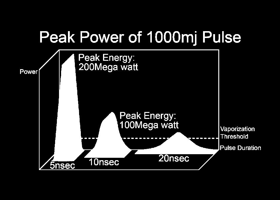 Q-Switch Lasers 5 Nanosecond Pulse Duration Extremely Selective Peak energy is dispersed