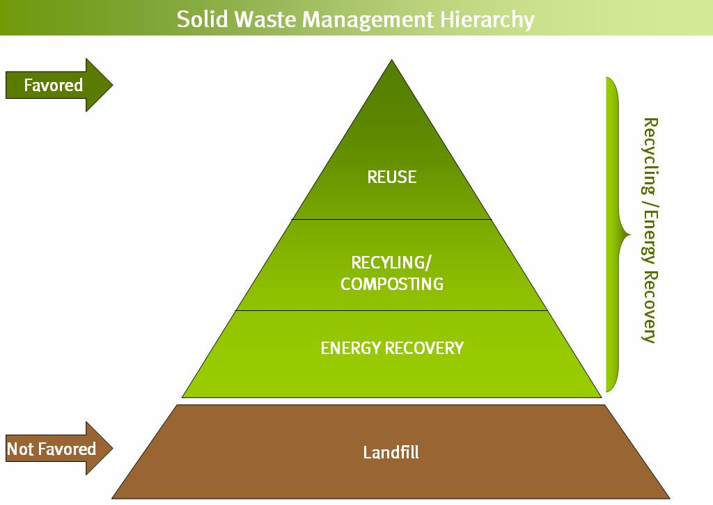 Source: Environmental Protection Agency, Solid Waste Management Hierarchy, February 26, 2008 http://www.epa.gov/garbage/faq.