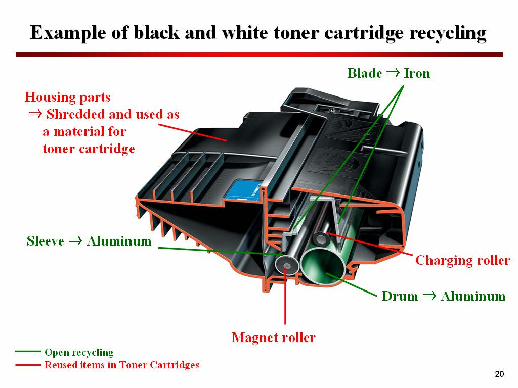 In 1990, Canon introduced a cartridge recycling program for all-in-one laser beam printer toner cartridges (better known as the Clean Earth Campaign Program).