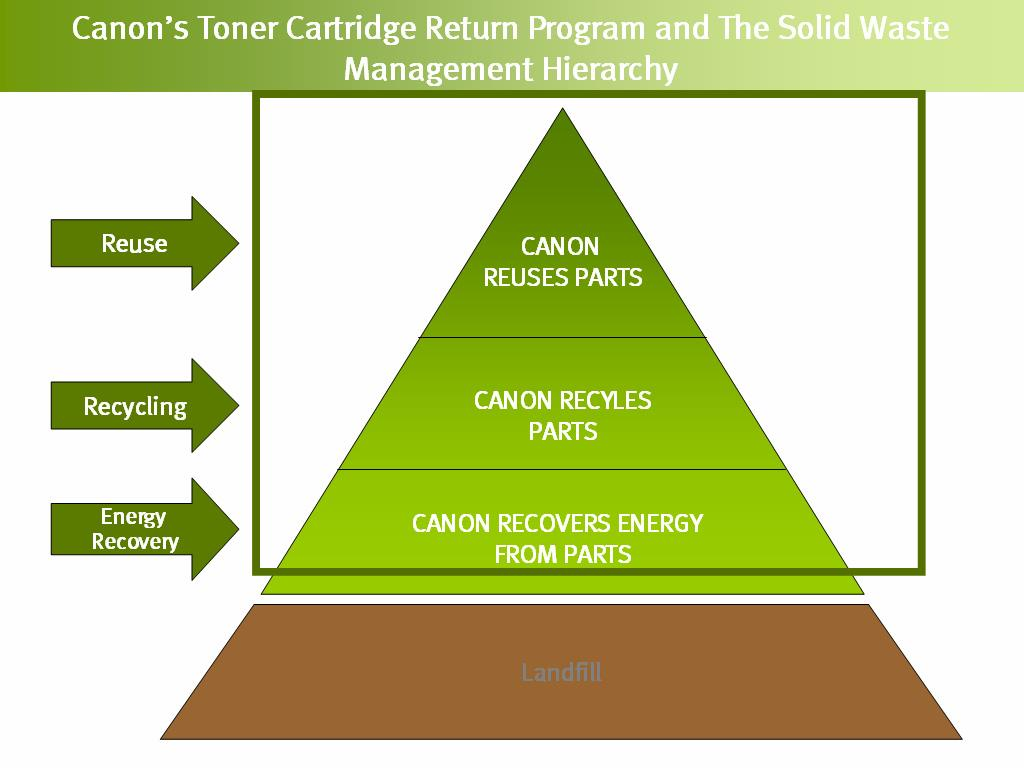 Canon and its customers have collected more than 190,000 tons of these toner cartridges from around the world during the period 1990-2007.