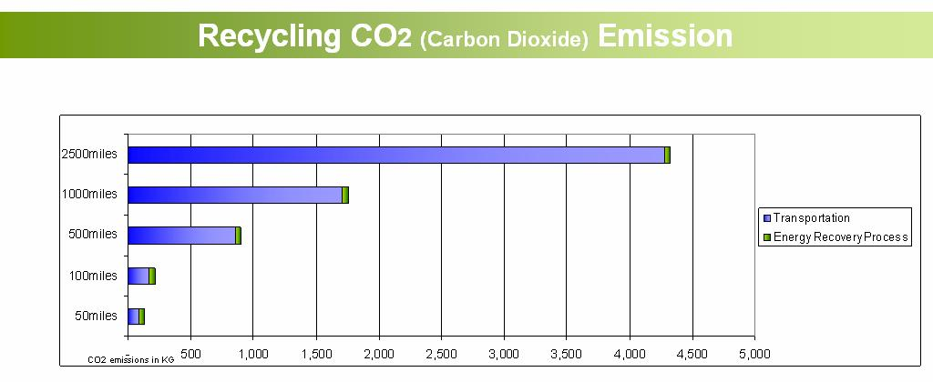 CO2 emissions in transporting toner containers to Canon s toner collection facility are greater than emissions from local