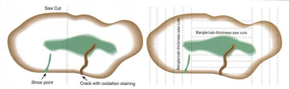 Figure 16. In sawing jadeite boulders, center saw cuts (left) run the risk of cutting through a valuable area.