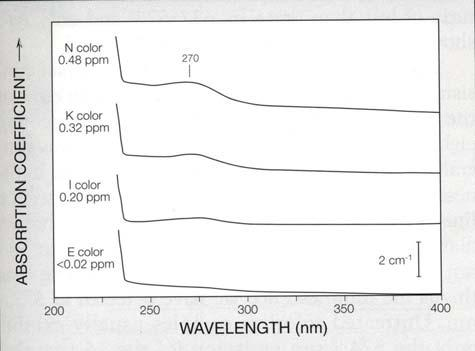 UV/VIS ABSORPTION SINGLE-NITROGEN CONCENTRATION Figure 3.