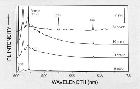 488 NM PHOTOLUMINESCENCE Figure 5.
