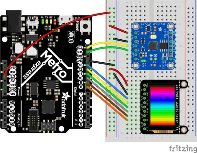 /*************************************************************************** This is a library for the Adafruit AS7262 6-Channel Visible Light Sensor This sketch reads the sensor and creates a color