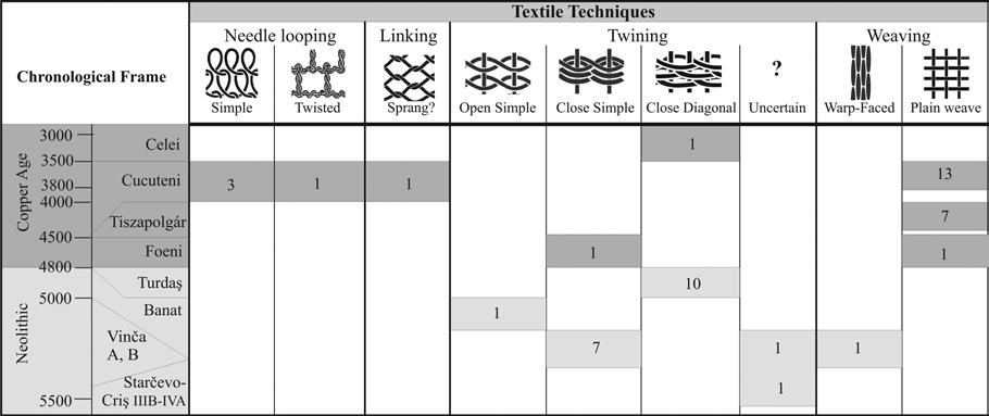 1. Investigating Neolithic and Copper Age Textile Production in Transylvania 27 Fig. 1.