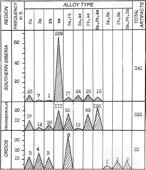 Fig. 7. Distribution of Xioingnu bronze artifacts based on alloy type in southern Siberia, Transbaikalia and the Ordos. unknown in Transbaikalia.