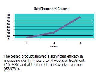 Stabilized Ascorbic Acid (pure Vitamin C) in the formula increases skin firmness by 67.97%.