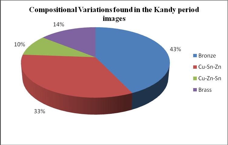 Composition of the Kandyan period metal Buddha images It was possible to identify four major compositional categories (metal alloys) in the Kandy period images analysed as follows. 1.