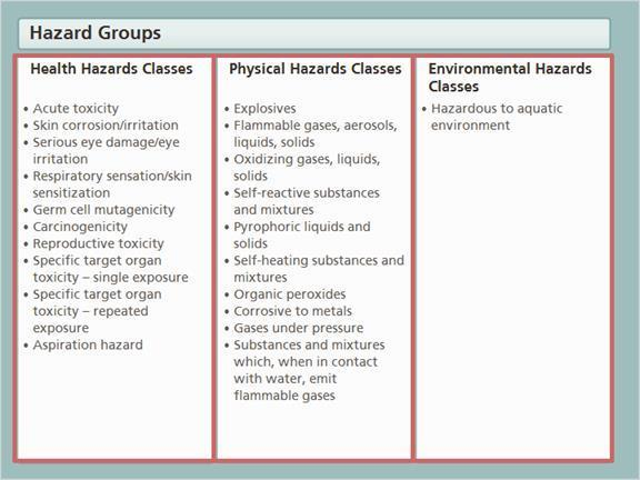 1.7 Hazard Groups A controlled product that is regulated under WHMIS is any product that can be included in any one of the following three major hazard groups: Health Hazards, Physical Hazards, and