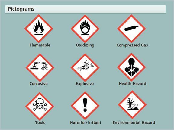 1.8 Pictograms Pictograms are graphic images that immediately show the user of a hazardous product what type of hazard is present.