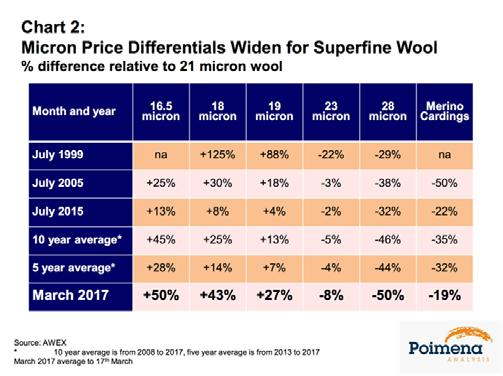 But it is shunning wool of 26 microns and broader sourced from New Zealand and Uruguay, resulting in a collapse in prices for broad wool.