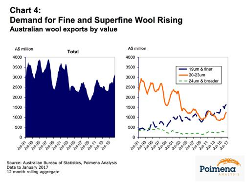 Chris Wilcox is principal of Poimena Analysis and Chairman of the International Wool Textile Organisation s Market Intelligence Committee In fact, the value of Australia s exports for the 12-month