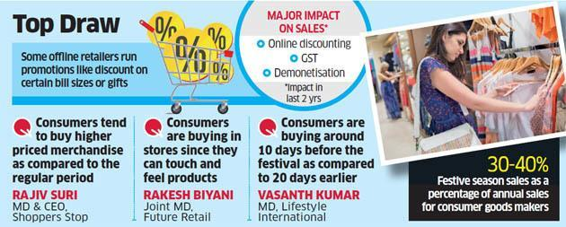 Apparel retailers like Shoppers Stop, Reliance Trends record double digit growth this festive season News Clippings India s top apparel retail chains Shoppers StopNSE 1.