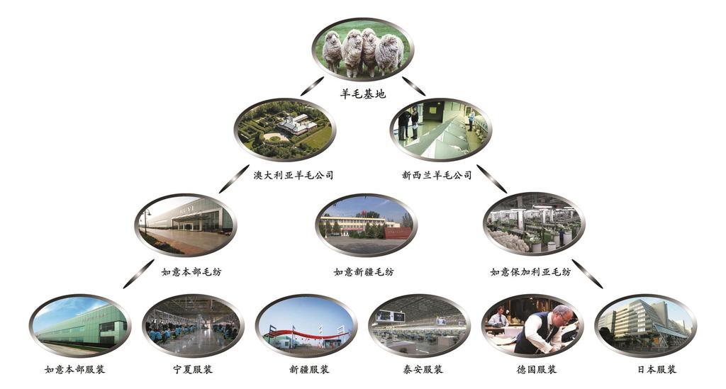 Integrated Value Chain on Textile and Garment 6 Whole Wool Industry Chain Wool Farm Australia Wool Company New Zealand Wool Company Ruyi Woolen Textile
