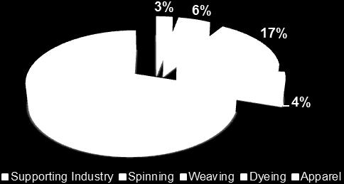 8% of total dyed fabric and the remaining 6 billion meters is imported.