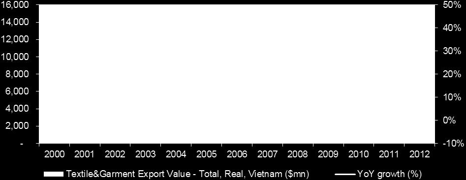 9bn in 2000 to $15.1bn in 2012. Global integration is the key to the remarkable development: In 2000, Vietnam signed bilateral trade agreement with US. In 2007, Vietnam joined WTO.