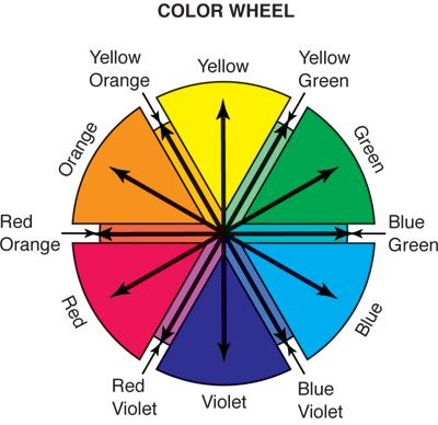 COMPLEMENTARY COLORS These neutralize each other Understanding complementary colors helps you make
