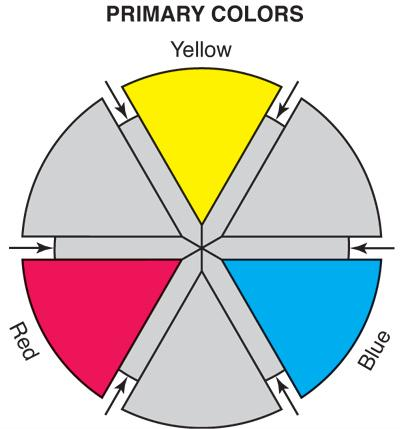 THE LAW OF COLOR A system of understanding