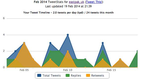 Image 10 & 11. The Twitter activities statistics Image 12. The @Eastpak_UK sentiment ii. Narrative WEEK 1.